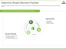 Shopify Investor Funding Elevator Determine Shopify Merchant Flywheel Ppt Gallery Guide