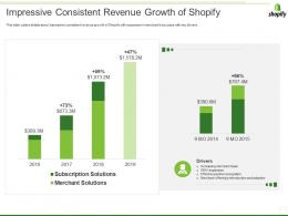 Shopify Investor Funding Elevator Impressive Consistent Revenue Growth Of Shopify Ppt Pictures Introduction