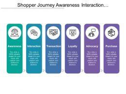 Shopper Journey Awareness Interaction Transaction Loyalty Advocacy Purchase