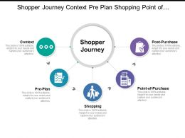 Shopper Journey Context Pre Plan Shopping Point Of Purchase