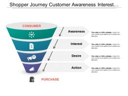 Shopper Journey Customer Awareness Interest Desire Action