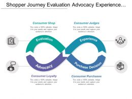 Shopper Journey Evaluation Advocacy Experience Purchase Decision