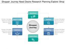 Shopper Journey Need Desire Research Planning Explore Shop