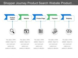 Shopper Journey Product Search Website Product Page Payment Shipping