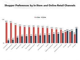 Shopper Preferences By In Store And Online Retail Channels