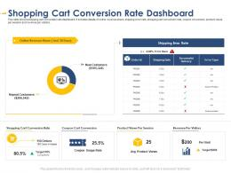 Shopping Cart Conversion Rate Dashboard Developing Integrated Marketing Plan New Product Launch