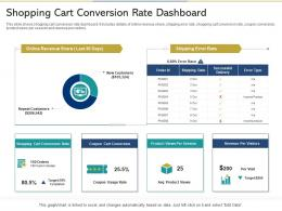 Shopping Cart Conversion Rate Dashboard Reshaping Product Marketing Campaign
