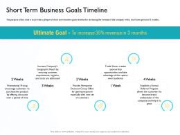 Short Term Business Goals Timeline Offering Discounts Ppt Powerpoint Show