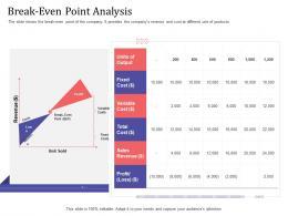Short Term Debt Funding Pitch Deck Break Even Point Analysis Revenue Ppt Powerpoint Show