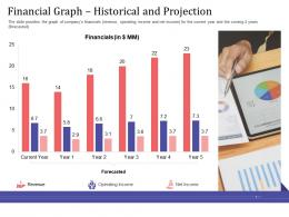 Short Term Debt Funding Pitch Deck Financial Graph Historical And Projection Net Ppt Graphics