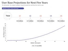 Short Term Debt Funding Pitch Deck User Base Projections For Next Five Years Ppt Show