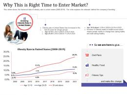 Short Term Debt Funding Pitch Deck Why This Is Right Time To Enter Market Rate Ppt Styles