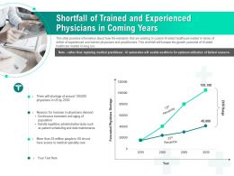 Shortfall Of Trained And Experienced Physicians In Coming Years Ppt Introduction
