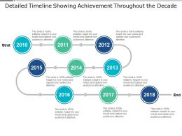 Showing Achievement Throughout The Decade