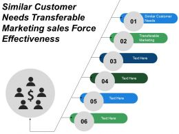 Similar Customer Needs Transferable Marketing Sales Force Effectiveness