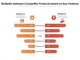 Similarity Between Competitor Products Based On Key Features