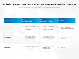 Similarity Between Open Data Sources And Software With Multiple Categories