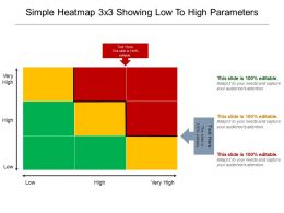 Simple Heatmap 3 X 3 Showing Low To High Parameters Powerpoint Slides