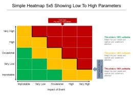 Simple Heatmap 5x5 Showing Low To High Parameters Powerpoint Slides