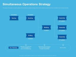 Simultaneous Operations Strategy Assembly Ppt Powerpoint Presentation Template