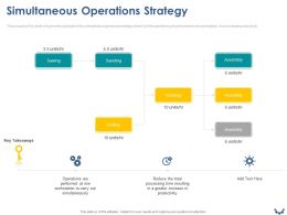 Simultaneous Operations Strategy Ppt Powerpoint Presentation Infographics Infographics