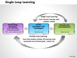 Single Loop Learning Powerpoint Presentation Slide Template