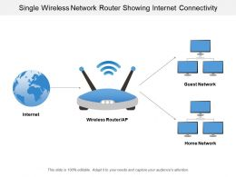 Single Wireless Network Router Showing Internet Connectivity