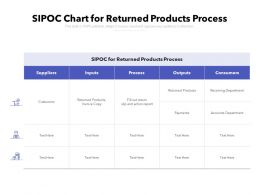 SIPOC Chart For Returned Products Process