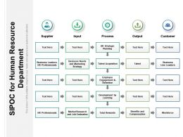 SIPOC For Human Resource Department
