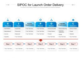 SIPOC For Launch Order Delivery