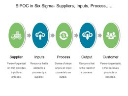 Sipoc In Six Sigma Suppliers Inputs Process Output Customers Powerpoint Ideas