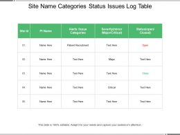 Site Name Categories Status Issues Log Table