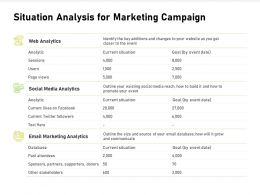 Situation Analysis For Marketing Campaign Database Powerpoint Presentation Slides Outfit