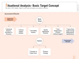 Situational Analysis Basic Target Concept Contract Ppt Powerpoint Presentation Gallery Aids