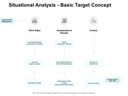 Situational Analysis Basic Target Concept Ppt Powerpoint Presentation Pictures Smartart