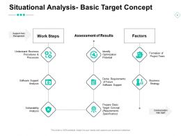 Situational Analysis Basic Target Concept Software Support Analysis Ppt Powerpoint Presentation