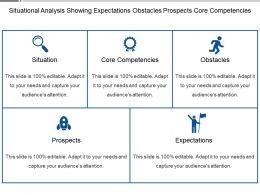 Situational Analysis Showing Expectations Obstacles Prospects Core Competencies