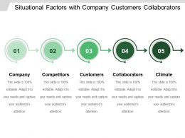 Situational Factors With Company Customers Collaborators