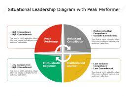 Situational Leadership Diagram With Peak Performer