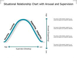 Situational Relationship Chart With Arousal And Supervision
