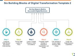 Six Building Blocks Of Digital Transformation Capabilities Ppt Powerpoint Styles Outline