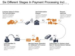 Six Different Stages In Payment Processing Include Request Approval And Authorization