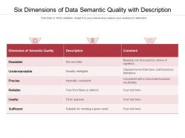 Six Dimensions Of Data Semantic Quality With Description
