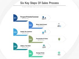 Six Key Steps Of Sales Process