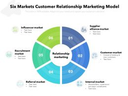 Six Markets Customer Relationship Marketing Model