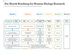 Six Month Roadmap For Human Biology Research
