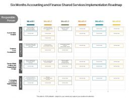 Six Months Accounting And Finance Shared Services Implementation Roadmap
