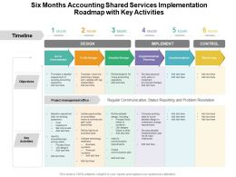 Six Months Accounting Shared Services Implementation Roadmap With Key Activities