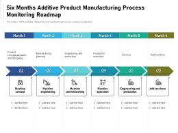 Six Months Additive Product Manufacturing Process Monitoring Roadmap