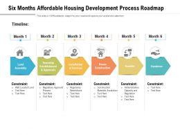 Six Months Affordable Housing Development Process Roadmap